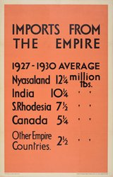 Imports from the Empire